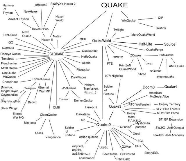Quakefamilytree